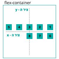 הדגמה ויזואלית של הגדרה align-content: center