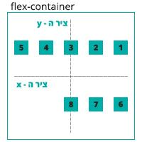 הדגמה ויזואלית של הגדרה align-content: space-around