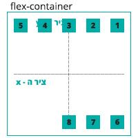 הדגמה ויזואלית של הגדרה align-content: space-between