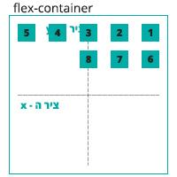 הדגמה ויזואלית של הגדרה align-content: flex-start