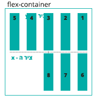 הדגמה ויזואלית של הגדרה align-content: stretch