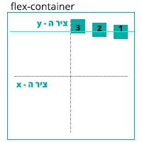 הדגמה ויזואלית של הגדרה align-items: baseline
