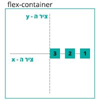 הדגמה ויזואלית של הגדרה align-items: center