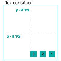 הדגמה ויזואלית של הגדרה align-items: flex-end