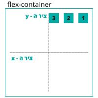 הדגמה ויזואלית של הגדרה align-items: flex-start
