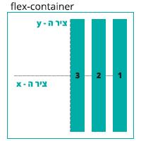 הדגמה ויזואלית של הגדרה align-items: stretch