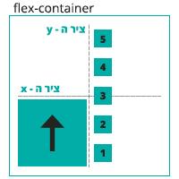 הדגמה ויזואלית של הגדרה direction: column-reverse