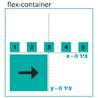 הדגמה ויזואלית של הגדרה direction: row-reverse