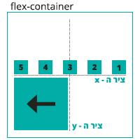 הדגמה ויזואלית של הגדרה direction: row