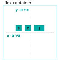 הדגמה ויזואלית של הגדרה justify-content: center