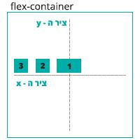 הדגמה ויזואלית של הגדרה justify-content: flex-end