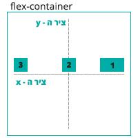 הדגמה ויזואלית של הגדרה justify-content: space-between