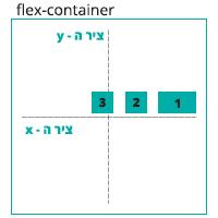 הדגמה ויזואלית של הגדרה justify-content: flex-start