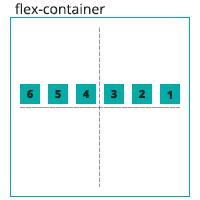 הדגמה ויזואלית של הגדרה flex-wrap: nowrap