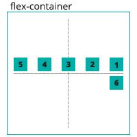 הדגמה ויזואלית של הגדרה flex-wrap: wrap