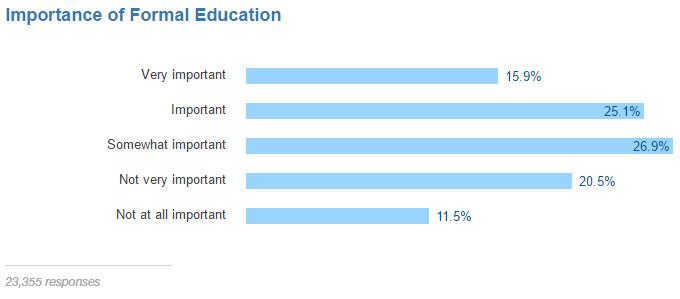 השכלה פורמלית בתחום הפיתוח